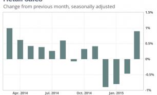 Retail Sales - 04.14.15