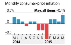 Consumer Prices_12